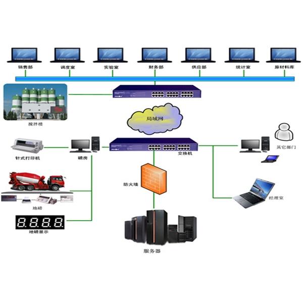 陕西ERP网络示意图